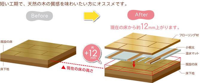 リフォーム京都 床暖房リフォーム